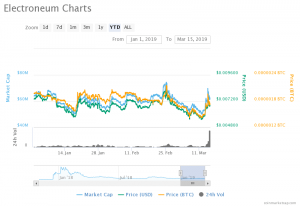 03.15.2019-Electroneum's-Volatility-holds-back-Market-Progress