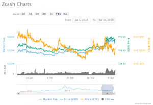 04.12.2019-Breaking-down-Zcash's-Price-–-analysis-on-the-market-trend